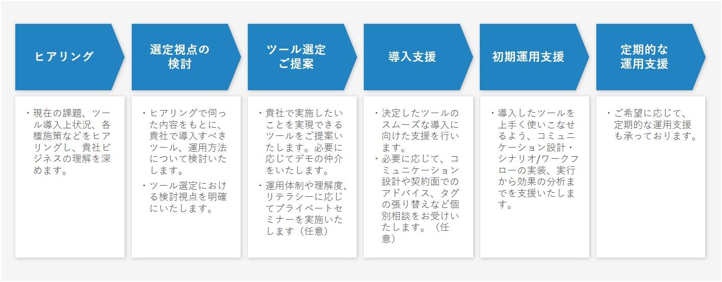 ジェネシスのマーケティングツール/テクノロジー導入までの流れ