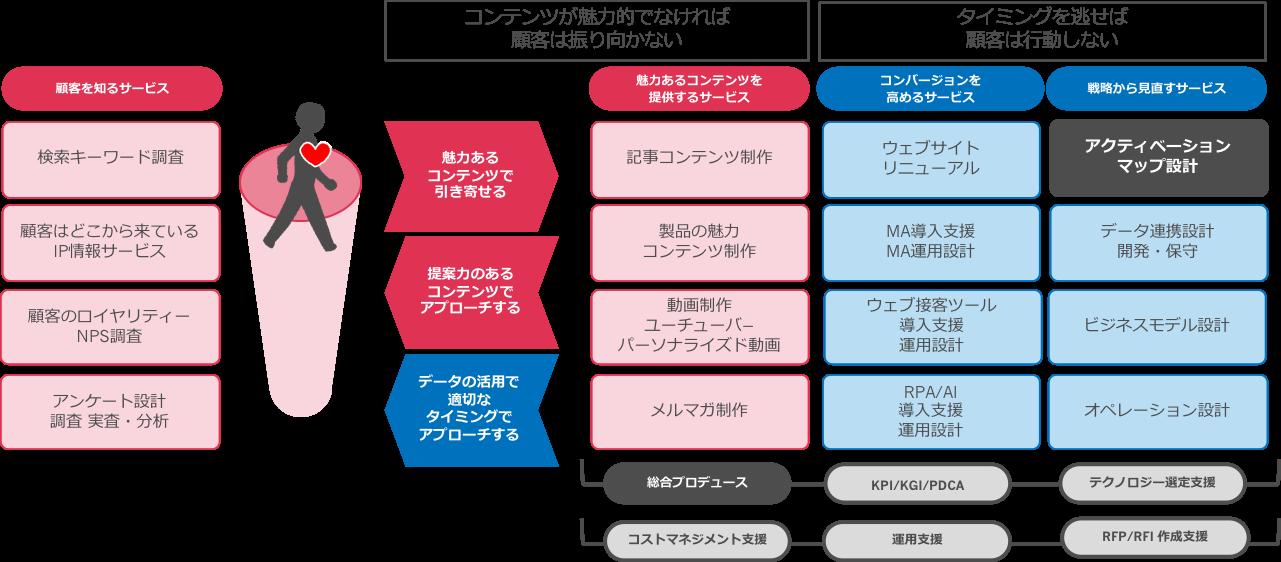 行動デザイン開発メソッドアクティベーション3i