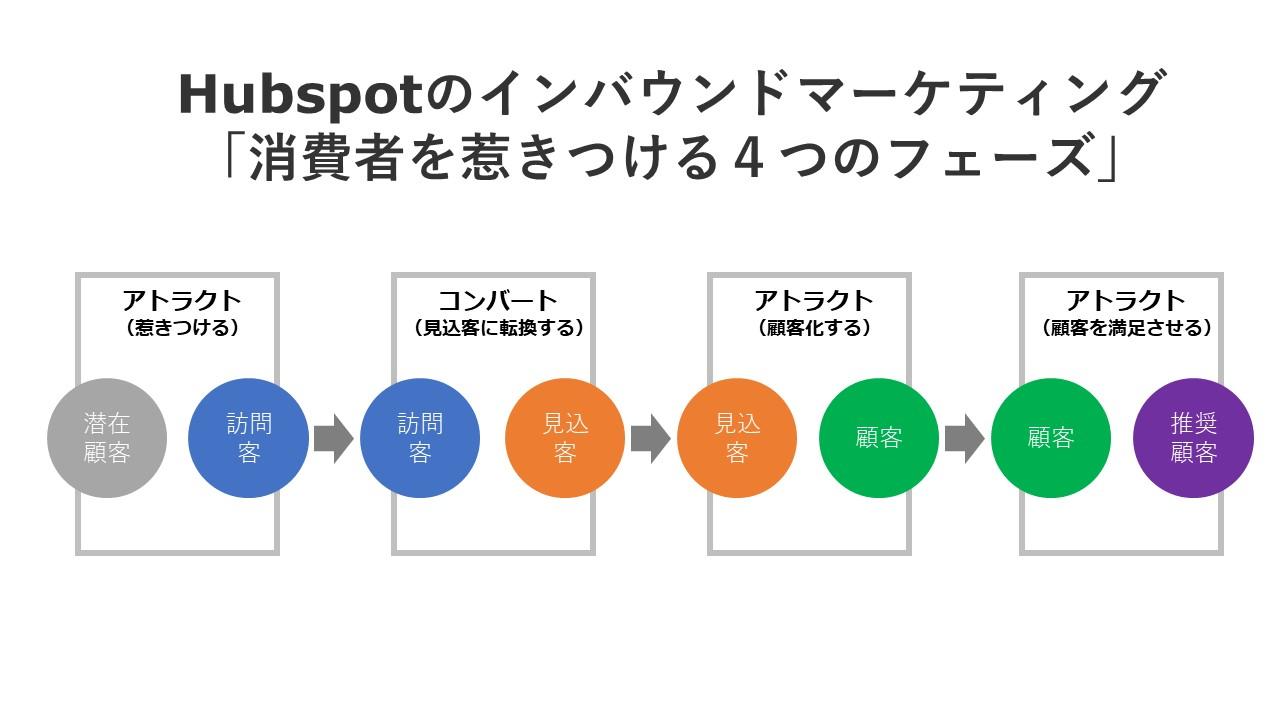 Hubspotのインバウンドマーケティング 「消費者を惹きつける4つのフェーズ」