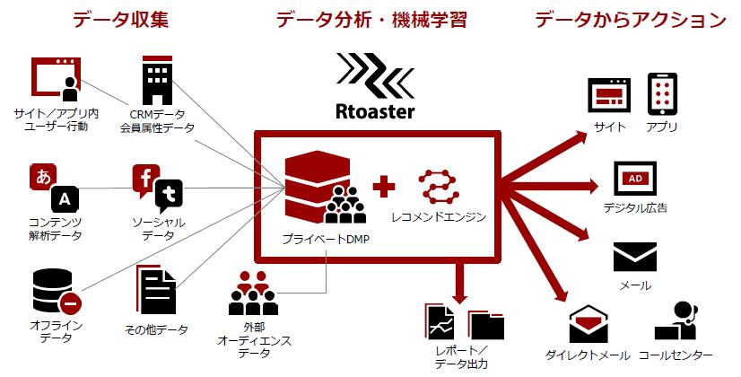 rtoaster_overallview