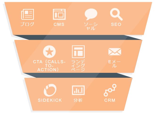 マーケティングプラットフォーム+セールスプラットフォーム