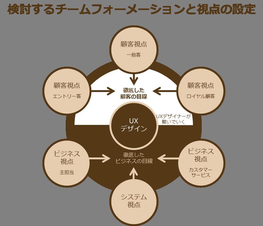 プロジェクトチームの視点整理