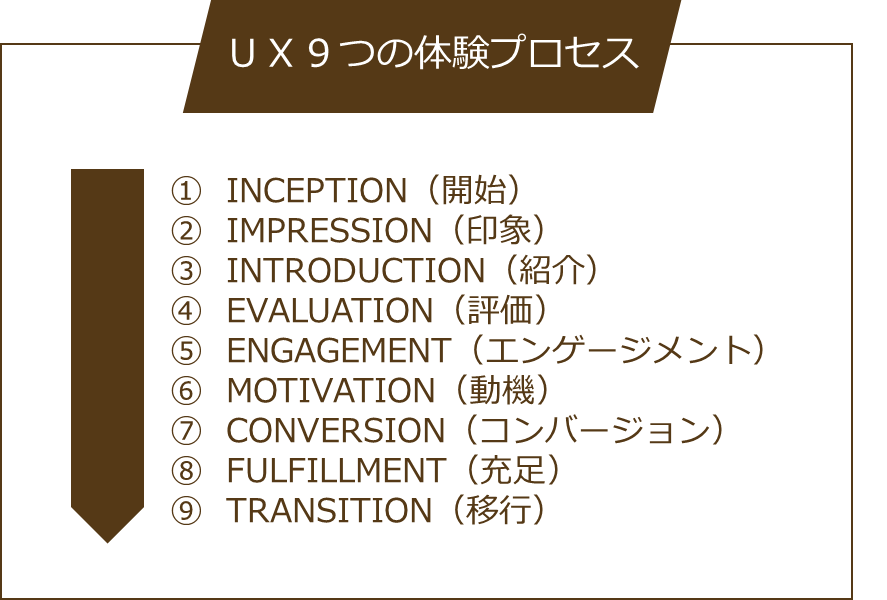 UX9つのプロセス