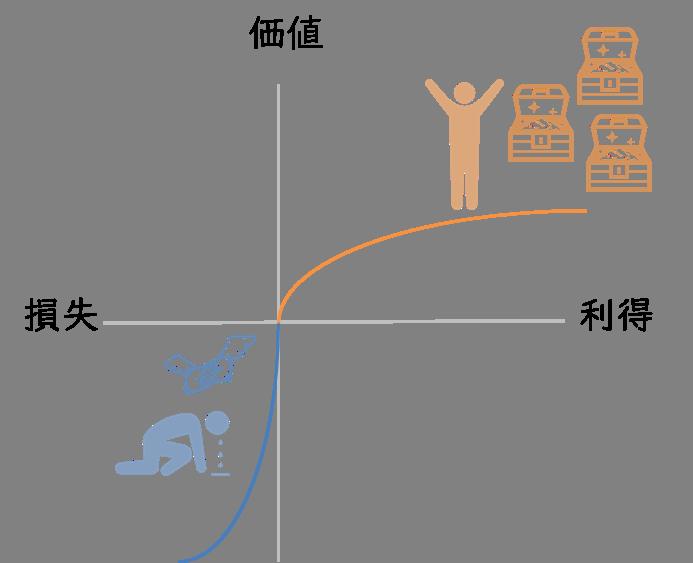 行動経済学:プロスペクト理論