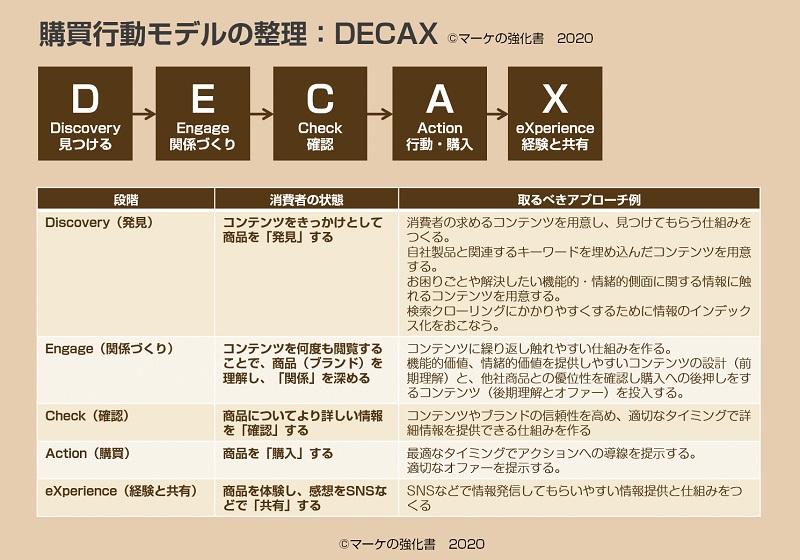 購買行動モデル:DECAX