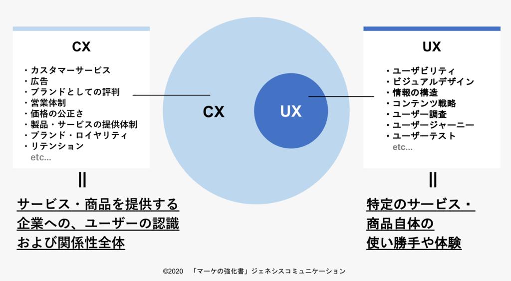 UXとCXの概念をまとめたイメージ図