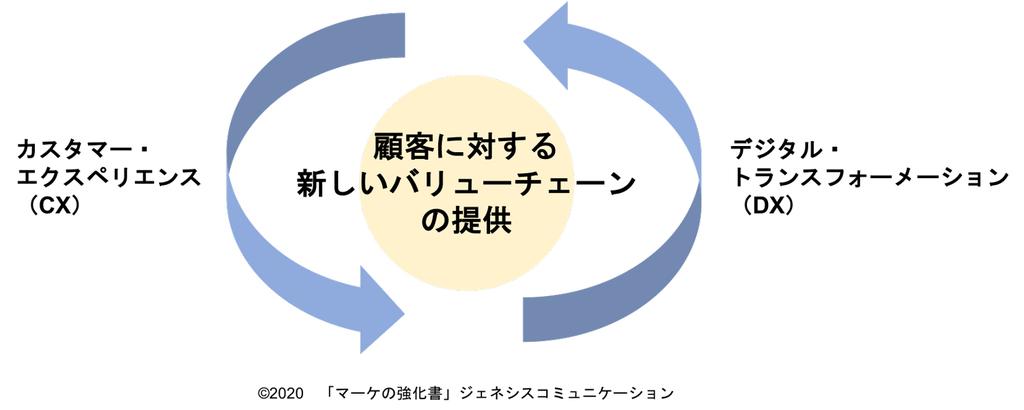 DXとCXのバリューチェーン概念イメージ図