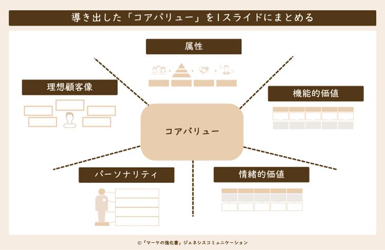 ブランド構築のためにもコアバリューの5つの要素をまとめる