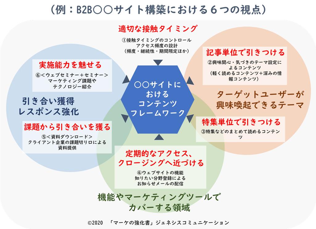コンテンツフレームワークで用意する6つの視点