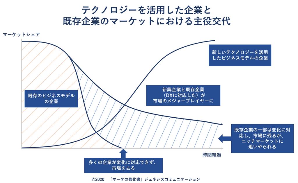 従来型とDX推進、それぞれの企業の今後をマーケットシェア(縦軸)と時間(横軸)でまとめたイメージした図