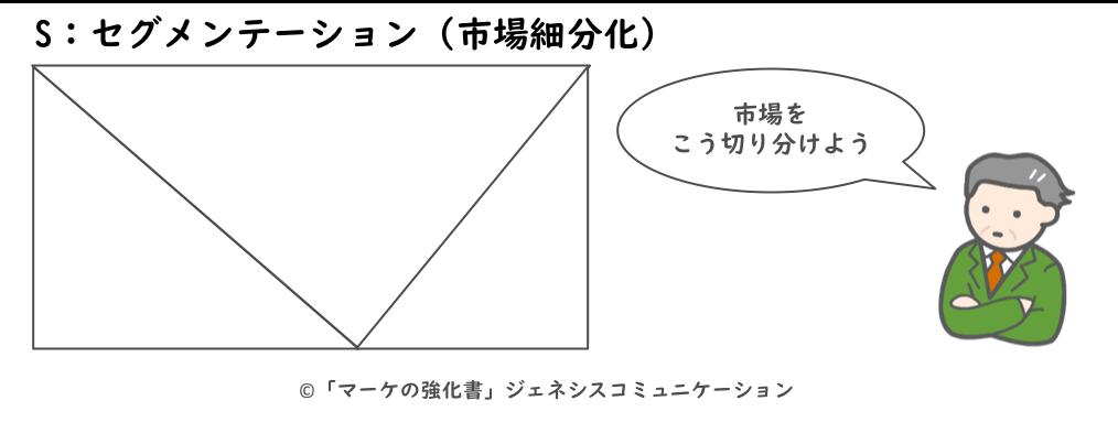 セグメンテーション(市場細分化)
