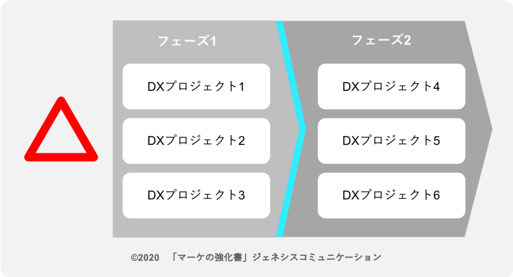 複数のDXプロジェクトを並行に実施するのは、測定も実行管理も困難に