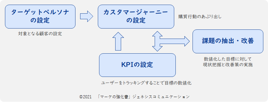 CX ペルソナ、ジャーニー、KPIのの関係